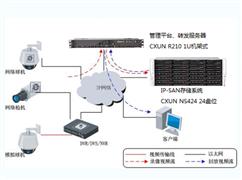 视频监控存储解决方案